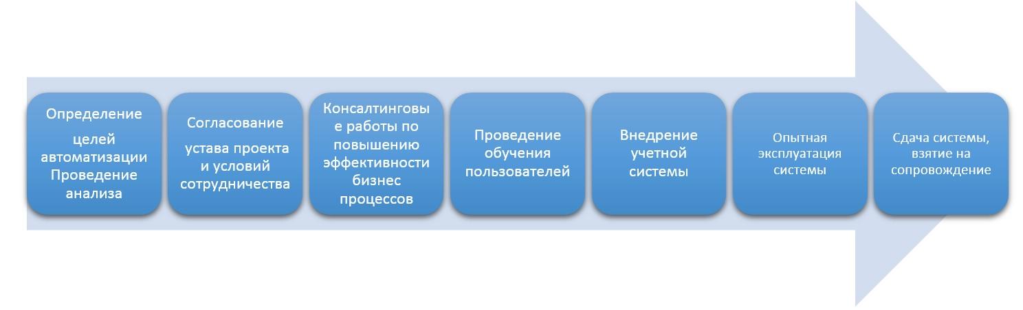 1С Донецк процесс автоматизации аптек