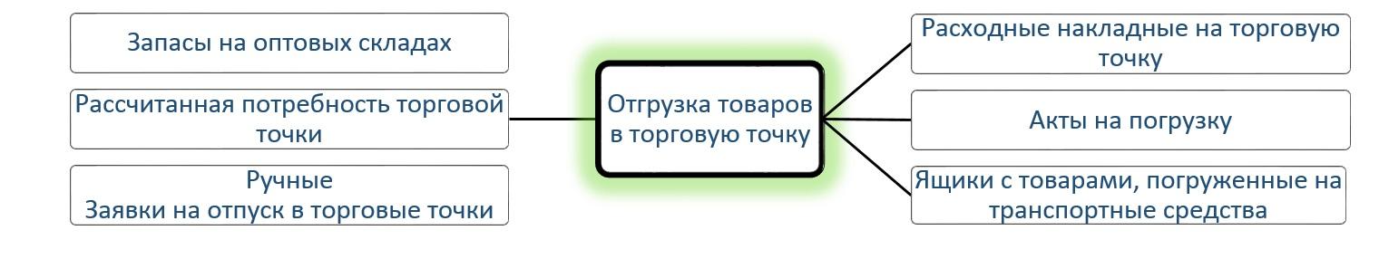 1С Донецк аптеки 14