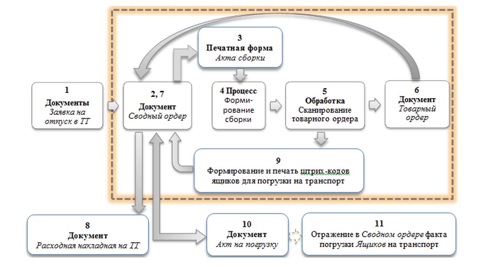 1С Донецк аптеки 16