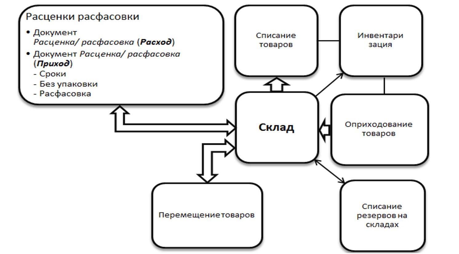 1С Донецк аптеки 17