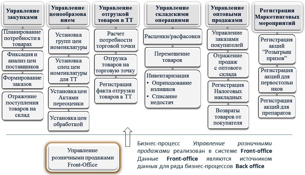 1С Донецк аптеки 2