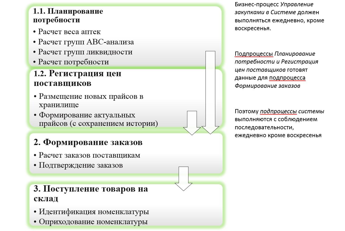 1С Донецк аптеки 4