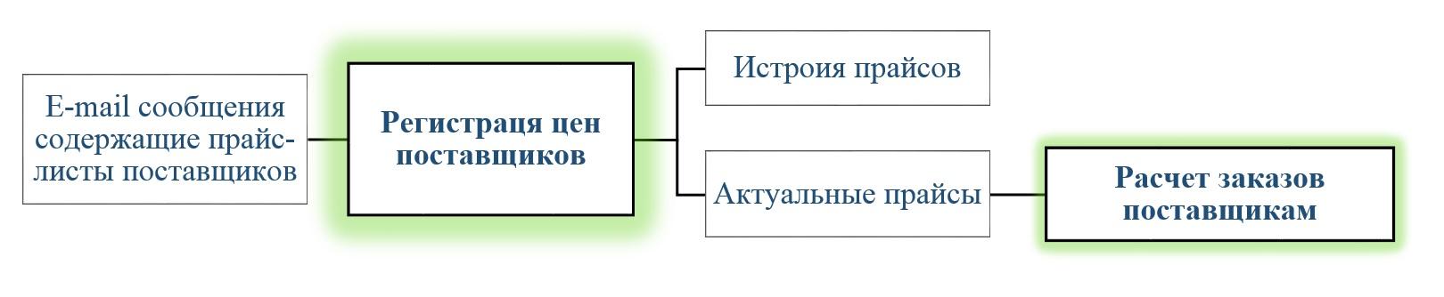 1С Донецк аптеки 5