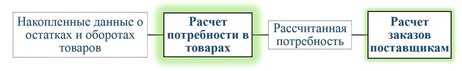 1С Донецк аптеки 6