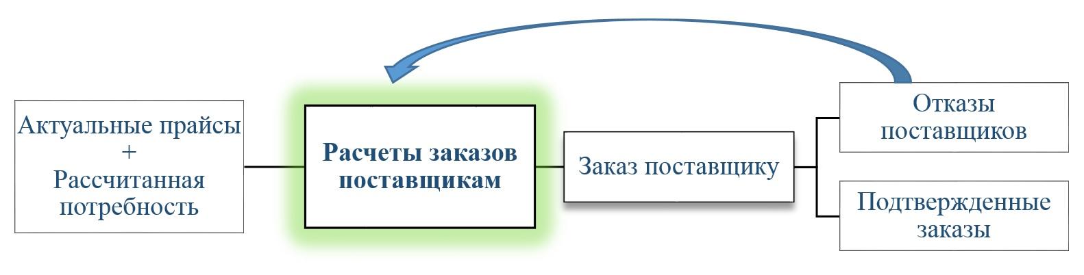 1С Донецк аптеки 7