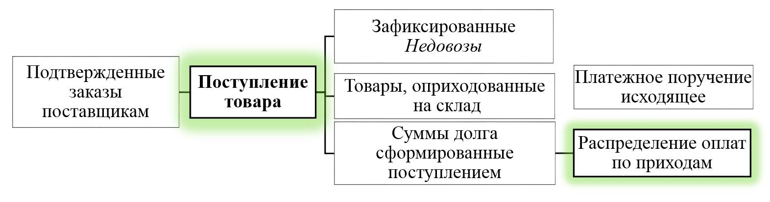 1С Донецк аптеки 8
