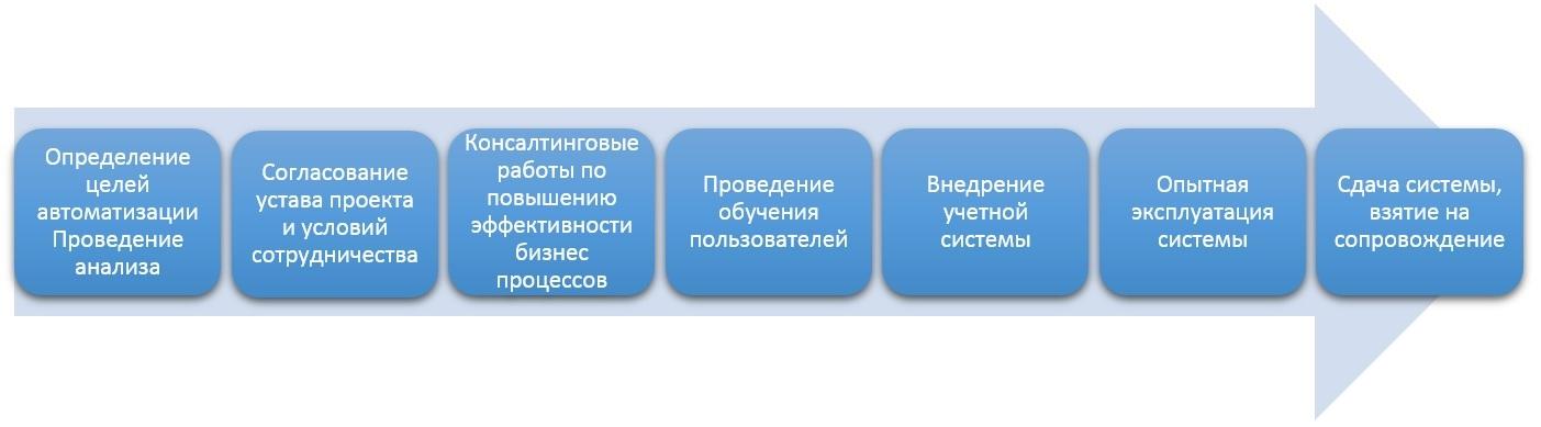 1С Донецк хлебозаводы 2