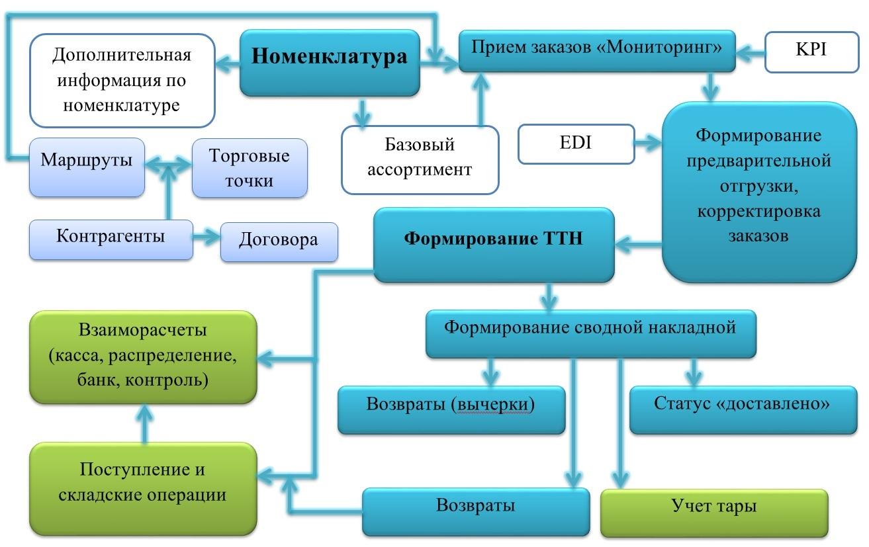 1С Донецк хлебозаводы 3